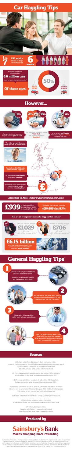 Amazing tips from Sainsburys Bank for first time car buyers!