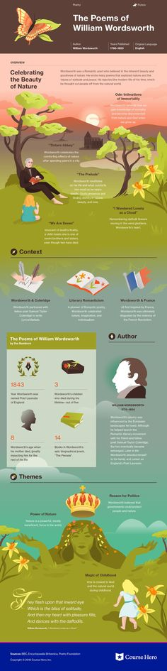 This infographic on Poems of William Wordsworth (Selected) is both visually stunning and informative! British Literature, Classic Literature, British Poetry, Classic Books, Teaching Literature, Literature Books, William Wordsworth Poems, Book Infographic, Famous Novels