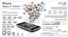 Interessante feiten over de iPhone en App Store