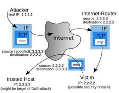 IP spoofing refers to connection hijacking through a fake Internet Protocol (IP) address with a false source IP address, for the purpose of hiding the Internet Router, Denial Of Service Attack, Free Web Page, Site Down, Web Security, Proxy Server, Destinations, Site Hosting, Good Company