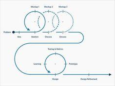 The UX Dev Process: