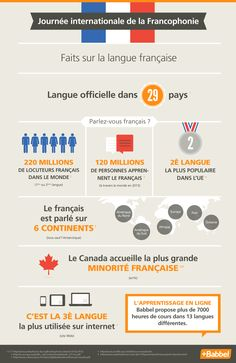 Journée internationale de la Francophonie (source: Babbel, Facebook)