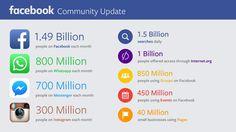 #Facebook-Universe-Nutzerzahlen Q2/2015: Fast 1,5 Milliarden aktive Nutzer, 800 Millionen in WhatsApp, 700 Millionen im Messenger, 300 Millionen auf Instagram #infografik