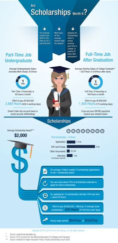 InfoGraphic: Are Scholarships Worth It? | www.ScholarshipOpportunity.org < Yes, they are! #scholarships #college