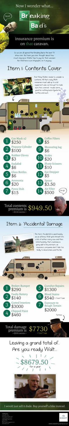 How much would Breaking Bad's Caravan cost to insure? #Infographic