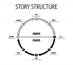 Basic story structure as journey through Chaos back to Order