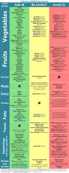 Modifying Paleo for FODMAP-Intolerance (a.k.a. Fructose Malabsorption)