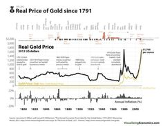 Trading infographic : The Real Price of Gold since 1791