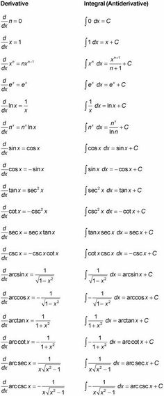Derivative and Anti-Derivative Reference Sheet