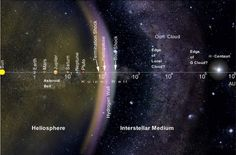 Leaving the Solar System, the Kuiper Belt and beyond to Alpha Centauri – www.gal… Leaving the Solar System, the Kuiper Belt and beyond to Alpha Centauri – www. Mars And Earth, Sun And Earth, Cosmos, Jupiter Y Saturno, Oort Cloud, Interstellar Medium, Dwarf Planet, Universe Today, E Mc2