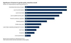 Barriers to gender parity, beginning with unconscious bias among managers