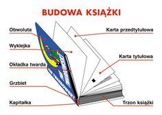 Aa School, Bookbinding, English, Teaching, Education, Books, Languages, Google, Speech Language Therapy