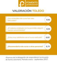 Fomento Profesional Toledo. Opiniones