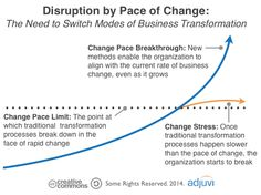 The Pace of Business Change: The New Form of Disruption