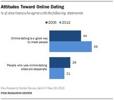 online dating how many messages per day