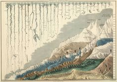 comparative lengths of rivers and heights of mountains worldwide, 1854