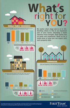 Before Buying A Home, See What's Right For You [Infographic]