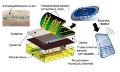 Threads penetrate multiple layers of tissue to sample interstitial fluid and direct it to sensing threads that collect data, such as pH and glucose levels