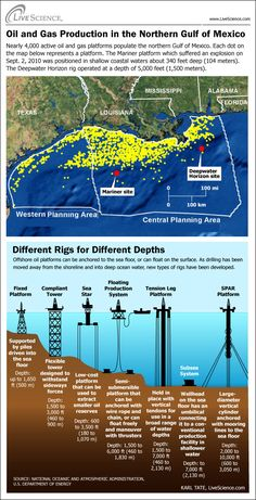 Sizing Up Oil Drilling Rigs in the Gulf (Infographic) Sizing Up Oil Drilling Rigs in the Gulf (Infographic) The post Sizing Up Oil Drilling Rigs in the Gulf (Infographic) appeared first on Garden ideas - Architecture Petroleum Engineering, Chemical Engineering, Oilfield Life, Deepwater Horizon, Drilling Rig, Oil Industry, Oil Spill, Oil Rig, Crude Oil