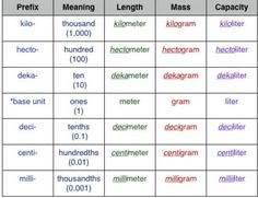 In Case You Don T Understand Why Metric System Is So Much Easier