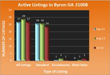 Byron GA Real Estate Market in September 2013 | GA Real Estate News
