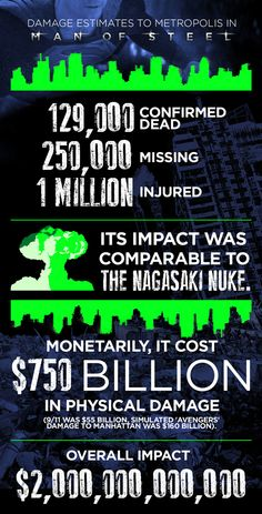 """The Insane Destruction That The Final """"Man Of Steel"""" Battle Would Do To NYC, By The Numbers @ Cassie Gerber"""
