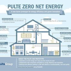 """Net-Zero Energy Homes for the Masses"" If you were to rank sustainable homes primarily based on their energy efficiency, Zero Net Energy homes would rank extremely high. They're pretty cool — and complicated. Top U.S. home builder PulteGroup moves into the eco-friendly homes market by providing Zero Net Energy homes to the masses. From MOTHER EARTH NEWS Blog"
