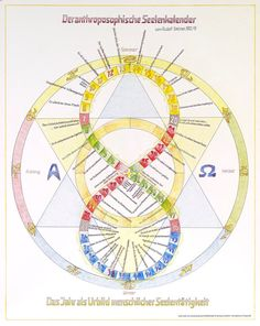In 52 Weekly Awards, Rudolf Steiner Has related the outer Course of the year to The soul Life of Man. Karlheinz Flau assigned these Sayings and depicted them graphically. The Prints are offered in three Sizes: Rudolf Steiner, Waldorf Curriculum, Waldorf Education, Judging Vs Perceiving, Steiner Waldorf, Waldorf Toys, Human Development, Book Of Shadows, Sacred Geometry