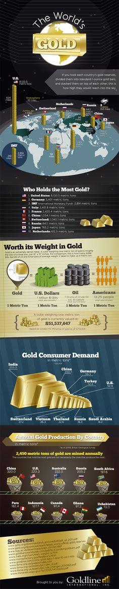 Nederland toch nog op de tiende plaats met de goudreserves (Volgens mij ligt het gros daarvan alleen wel in Amerika...)