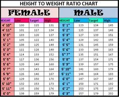 Height to Weight chart
