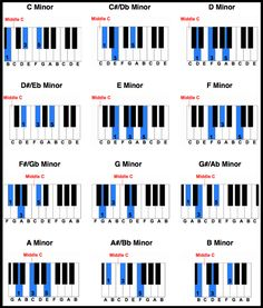 printable piano chord chart MINOR