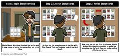 Steps to creating a storyboard, even if you cannot draw!