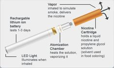 What is an E-Cigarette Atomizer? How Does It Work?