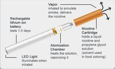How E-Cigarette Works