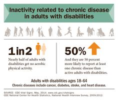 Working age adults with disabilities who do not get any aerobic physical activity are 50 percent more likely than their active peers to have a chronic disease such as cancer, diabetes, stroke, or heart disease Disability News, Create Awareness, Press Release, Heart Disease, Aerobics, Physical Activities, Diabetes, Physics, Infographic