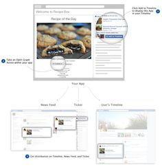 5 things to know before using Facebook Timeline apps