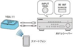Yamaha YBA-11 Bluetooth Wireless Audio Receiver for Yamaha AV Products List Price: $69.95 Buy New: $49.99
