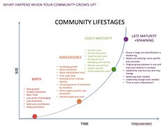 How to Design an Online Community Social Networks, Social Media, Google Search Results, Tag Image, What Happens When You, Maturity, Business Management, Design Thinking, Adolescence