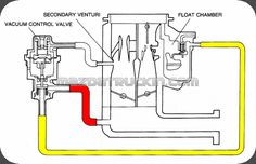92 Best Cars S Mazda Mini Trucks Pickup. Mazda B2000 B2200 Vacuum Control Valve Diagram. Mazda. 1986 Mazda B2000 Engine Diagram Vacuum At Scoala.co
