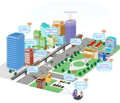 Internet of Things Smart Cities will address urban challenges such as pollution, energy efficiency, security, parking, traffic, transportation, and others by utilizing advanced technologies in data gathering and  communications interconnectivity via the internet.