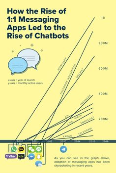 5 TOOLS THAT HELP YOU CREATE CHATBOTS FOR YOUR INBOUND MARKETING
