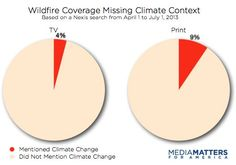 See The Media's Disconnect On Climate Change And Extreme Weather Illustrated On The Front Page   Research   Media Matters for America