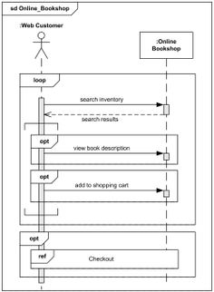Online bookshop UML sequence diagram example.