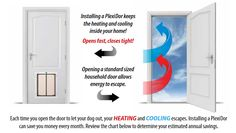 Installing a PlexiDor pet door could help you save money on your heating AND cooling bill! They're even more insulated than traditional pet doors.