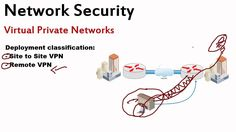 What is a Virtual Private Network