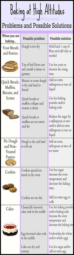 Tips to help guarantee your baking success...even at high altitudes. from cc