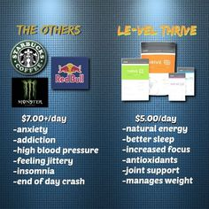 Thrive is not a fad diet or quick fix pill. Thrive is a wellness system that has all the vitamins, minerals and nutrients that your body needs on a daily basis. It fills in your nutritional gaps, it gives your body what it needs. It's a simple 3 step system with 2 capsules in the morning on an empty stomach 20 to 40 minutes later you drink the lifestyle mix and put on the DFT patch and you're done for the day... QueenElizabeth.Le-Vel.com