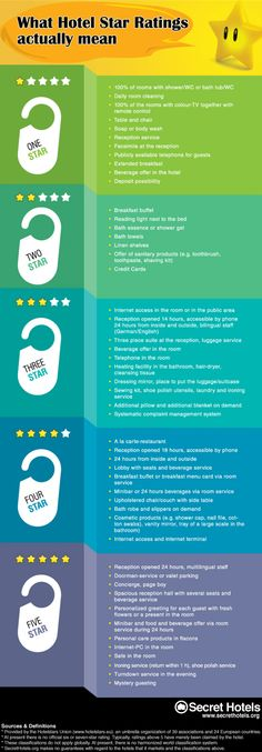 Hotel Star Ratings Explained Infographic