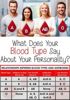 What Does Your Blood Type Say About Your Personality? Looking for more information about Blood Type diets? Take a look at drlam.com and enter blood type diets in search bar.