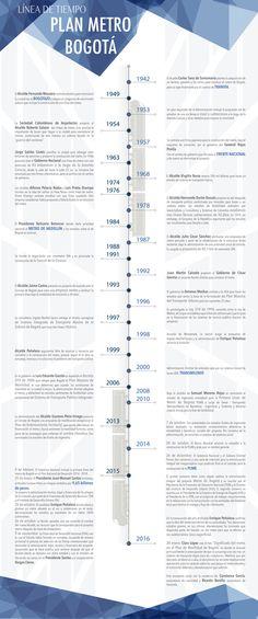 Galería de Infografía: 70 años del postergado Plan Metro de Bogotá - 2